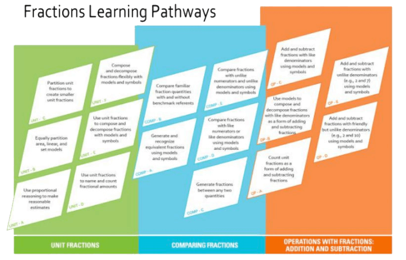 Fraction Learning Pathway
