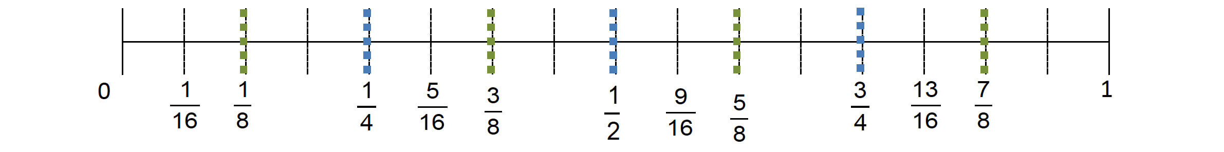 place the remainder of the fractions