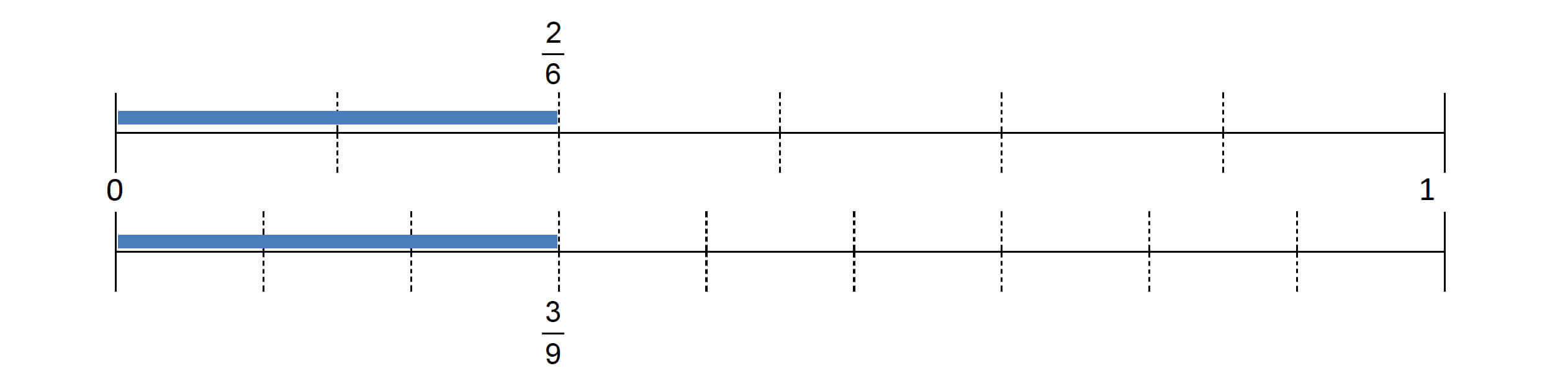 stacked number lines to determine equivalence between 2/6 and 3/9